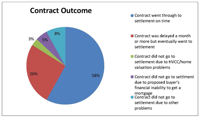 Your market at a glance: Contract outcome