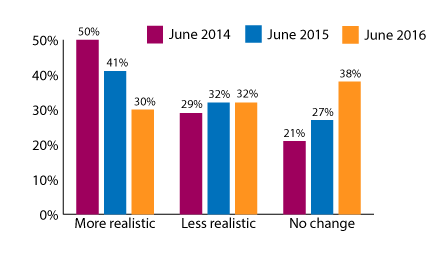 Ohio Market Watch: Fewer Ohio REALTORS indicate sellers realistically anticipate value of home